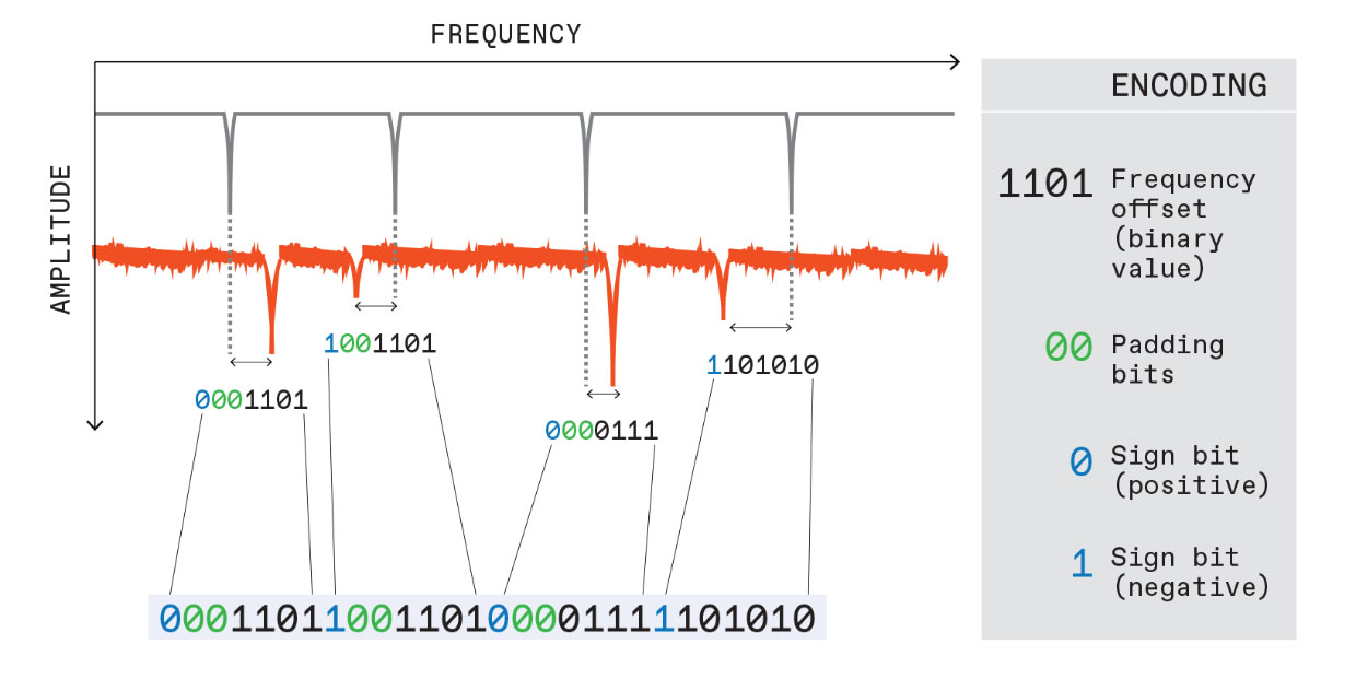 tag is characterized by the differences between its measured resonant frequencies [dips in red line] and the corresponding frequencies for an ideal tag [dips in black line].