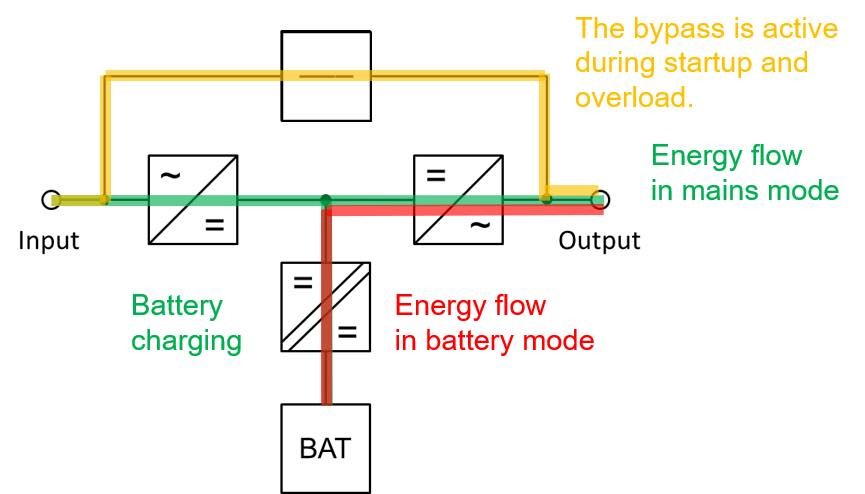 """Figure 3: In an online or """"double conversion"""" topology, the UPS is never in standby mode. Courtesy: Phoenix Contact"""