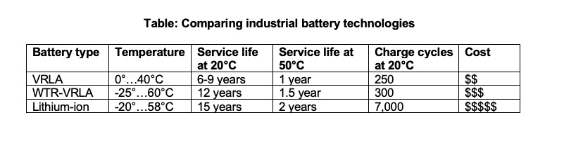 Table compares operating temperatures, service lifetimes and cost of valve-regulated lead acid (VRLA), wide-temperature range (WTR) VRLA and Lithium-ion industrial batteries. Lithium-ion costs the most, but performs best and may be worth the investment, depending on application and cost of replacement. Courtesy: Phoenix Contact