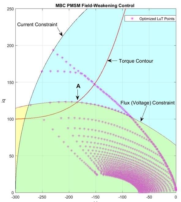 designing fieldweakening control on a PMSM using Simulink