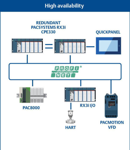 reducing-industrial-automation-risk-and-downtime-with-high-availability-components