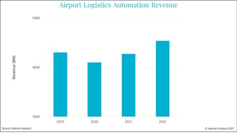 airport-logistic-automation-market-stays-strong-in-spite-of-covid-19