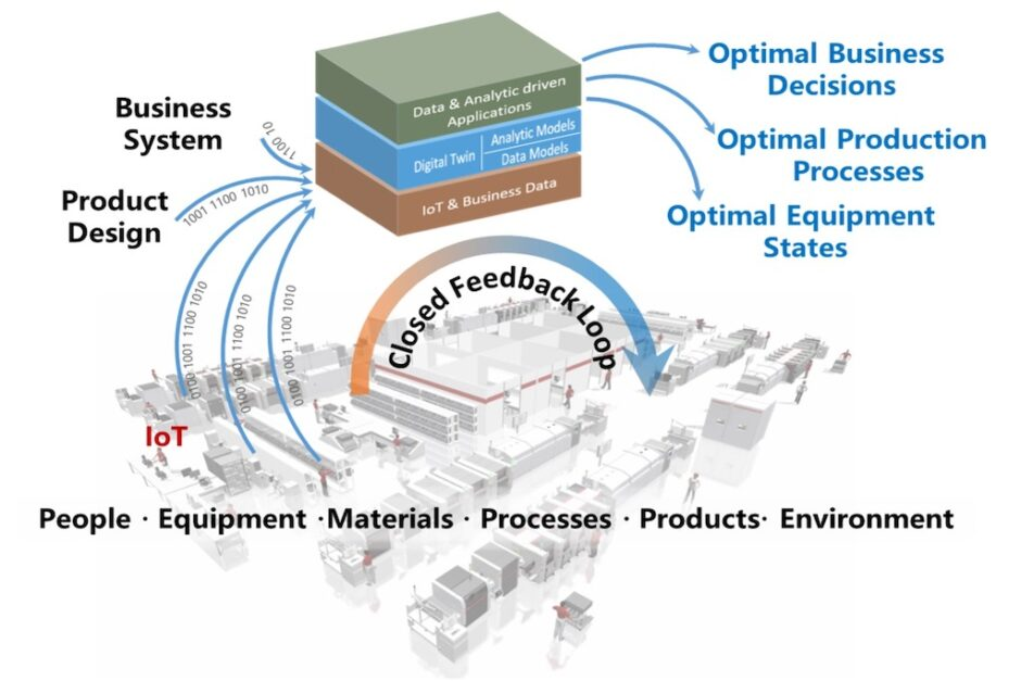 optimizing-manufacturing-processing-and-quality-management-with-digital-twins,-iiot