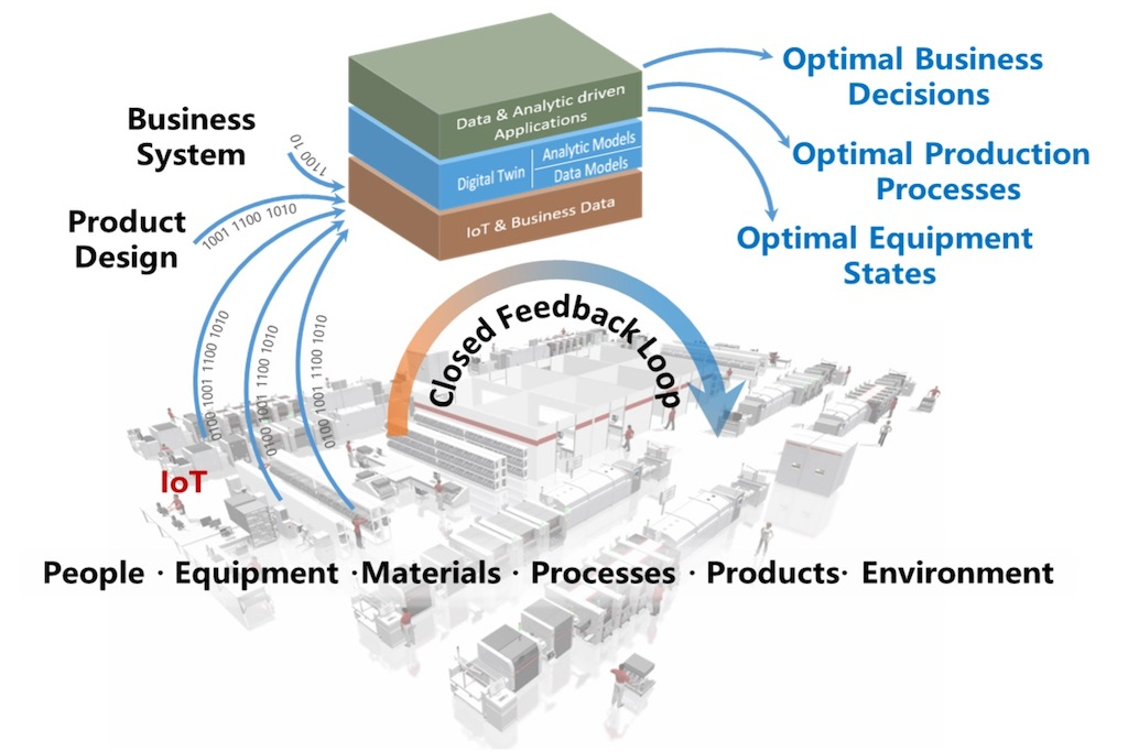 IIoT and digital twin in production environment. Courtesy: Industrial Internet Consortium (IIC)
