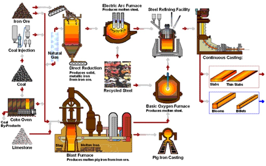 Steelmaking primary production processes. Courtesy: Industrial Internet Consortium (IIC)