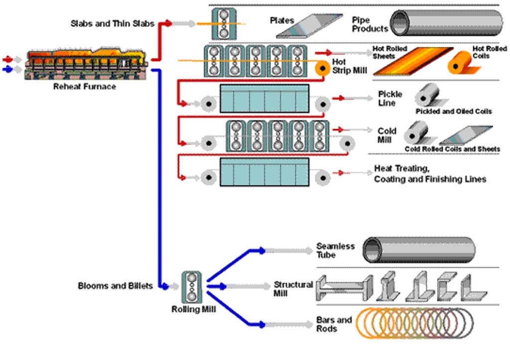 Steelmaking secondary production processes. Courtesy: Industrial Internet Consortium (IIC)