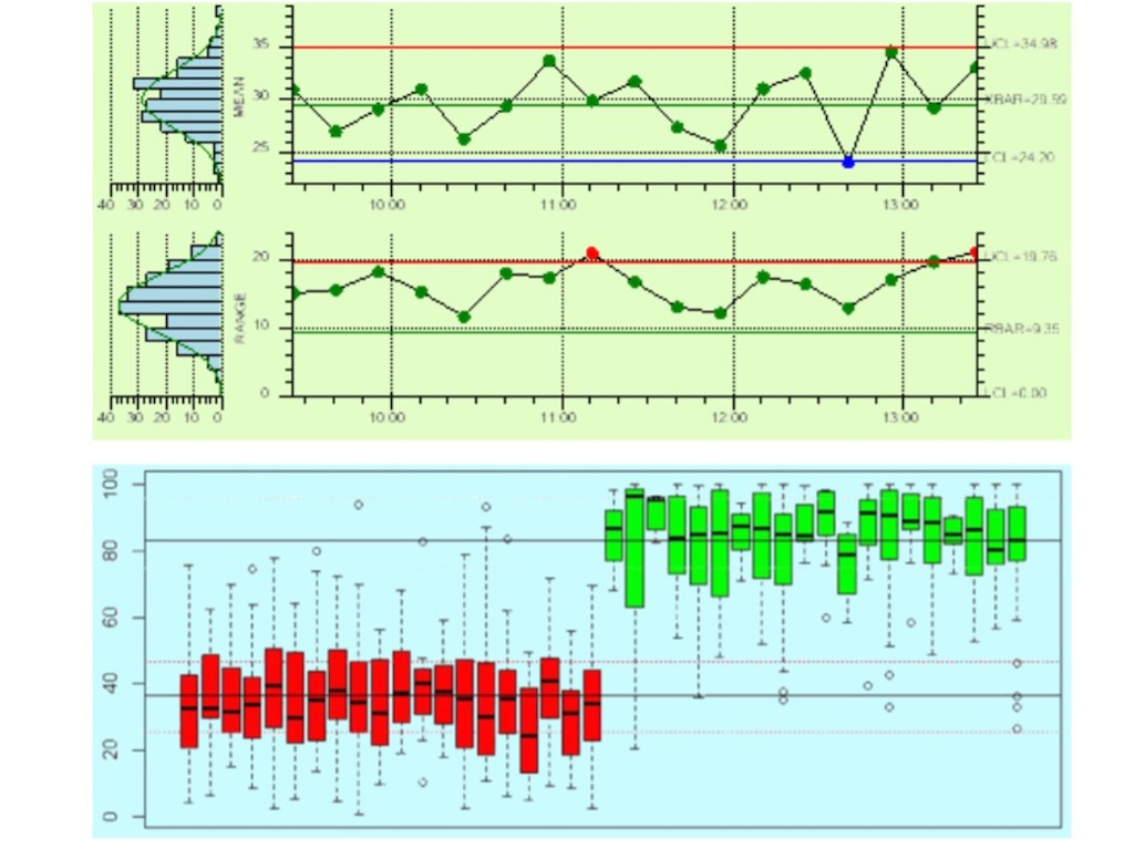 Examples of process control parameter real time monitoring with built-in statistical analysis and alerts. Courtesy: Industrial Internet Consortium (IIC)
