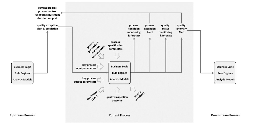 Information flow of data and analytic-driven total quality management supported by real time process control. Courtesy: Industrial Internet Consortium (IIC)