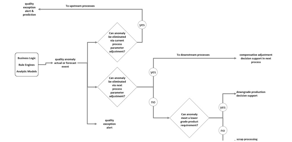 Logical and information flows for quality exception handling to reduce wastes. Courtesy: Industrial Internet Consortium (IIC)