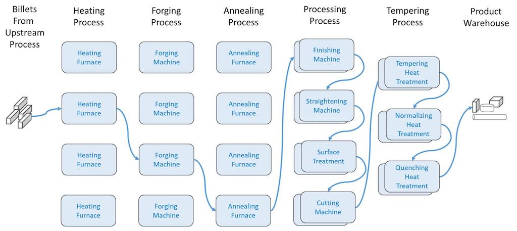 A equipment and workflow process in special alloy steelmaking plant. Courtesy: Industrial Internet Consortium (IIC)