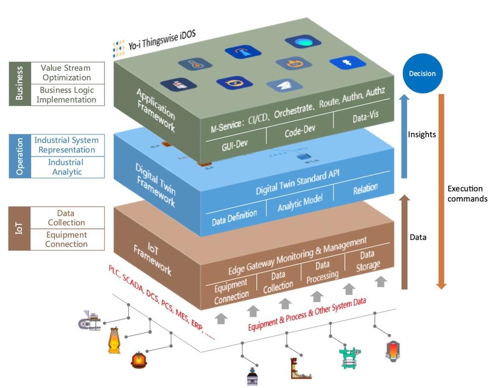 Yo-i Thingswise iDOS platform functional architecture. Courtesy: Industrial Internet Consortium (IIC)