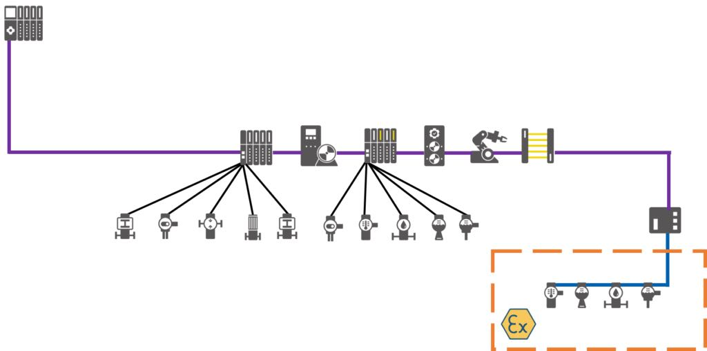 Example of a Profibus network. Courtesy: PI North America