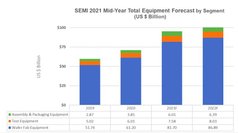 The following results reflect market size by segment and application in billions of U.S. dollars. Courtesy: SEMI