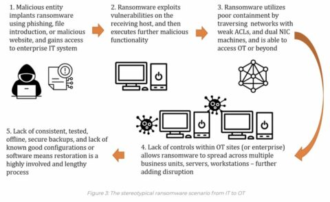 how-to-protect-ot/ics-systems-from-ransomware-attacks