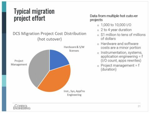 effective-process-control-system-migration,-part-2:-open-standards-help