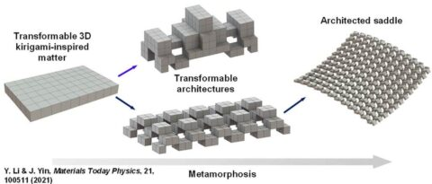 shape-shifting-architecture-materials-created