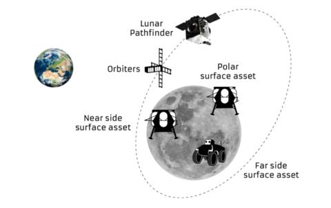 sstl-lands-esa-for-lunar-pathfinder