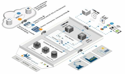 iiot-platform-helps-in-automation-use-cases