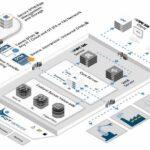 best-practices-in-iiot-based-predictive-maintenance