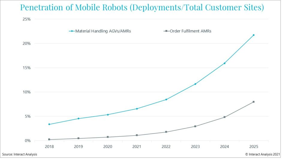 more-than-50,000-factories-to-have-mobile-robots-by-end-of-2025
