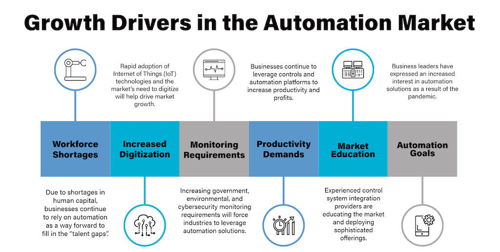 Drivers pushing growth for automation, controls and instrumentation-related companies include workforce shortages, increase digitalization, monitoring requirements, productivity demands, market education and automation goals, according to Clint Bundy, managing director, Bundy Group, which helps with mergers, acquisitions and raising capital. Courtesy: Bundy Group