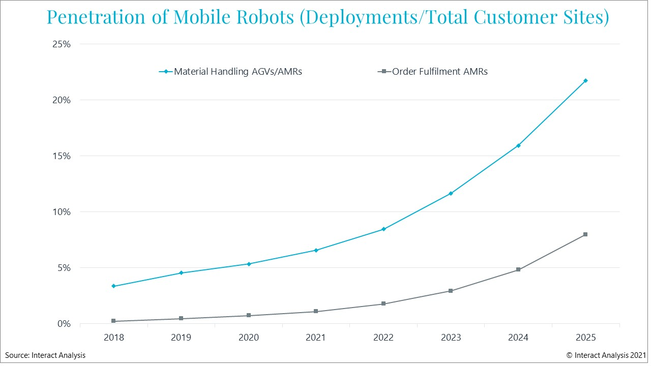 Deployments of all kinds of AMRs are forecast to grow significantly between now and 2025. Courtesy: Interact Analysis