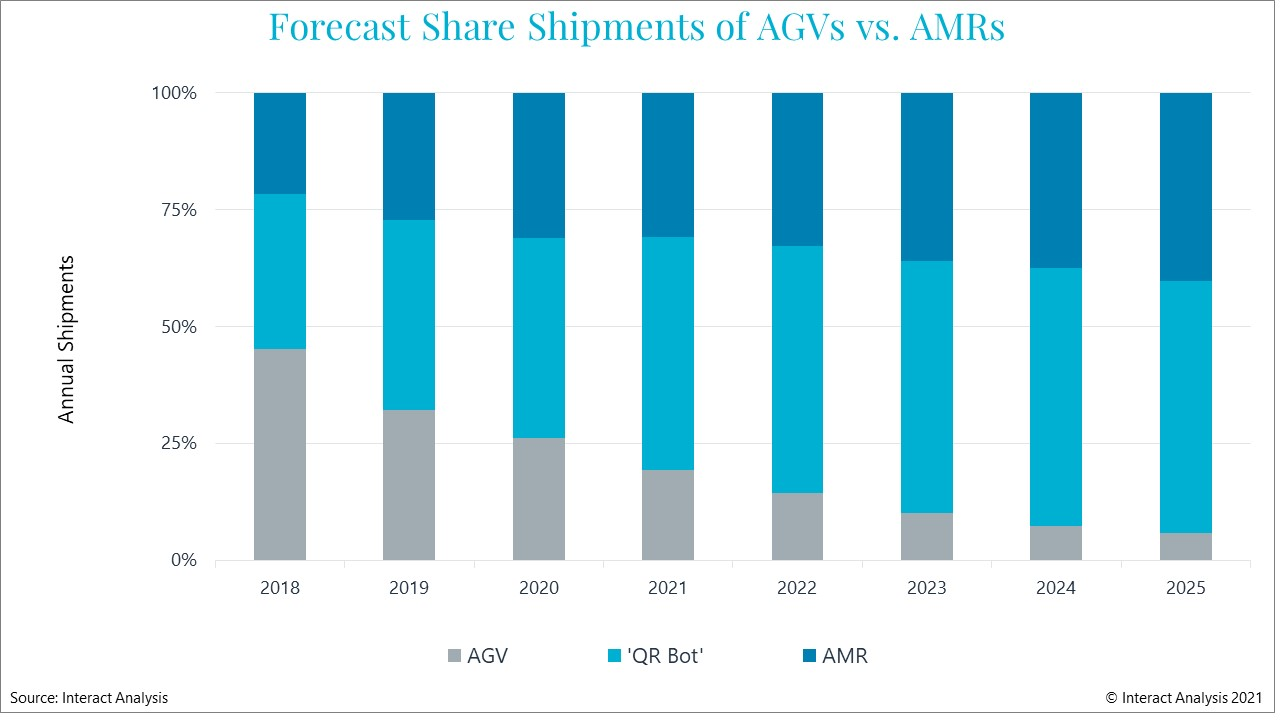 AMRs are forecast to take an ever larger share of mobile robot market revenues. Courtesy: Interact Analysis